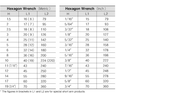 Basic Size Chart for L-Type Wrench|Technical Information