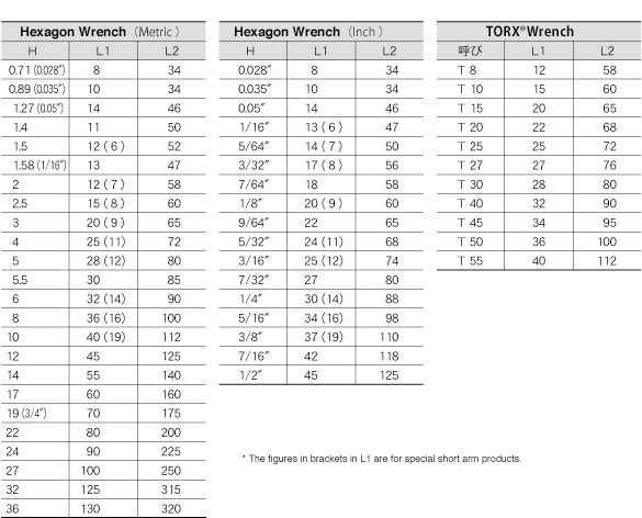 wrench size chart: Basic size chart for l type wrench technical information eight